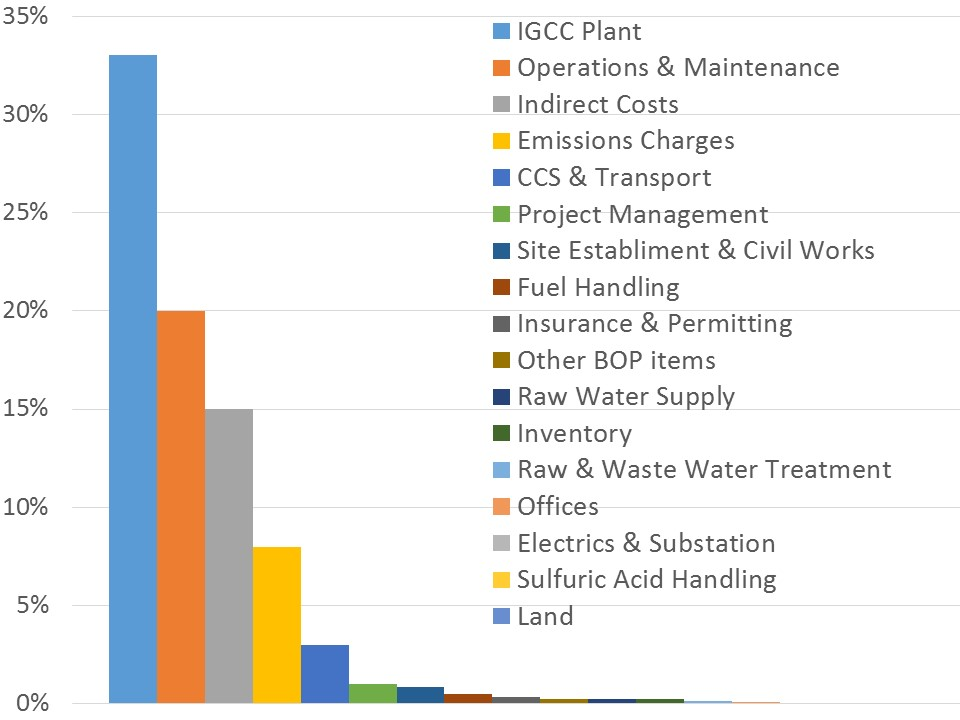 igcc-costs