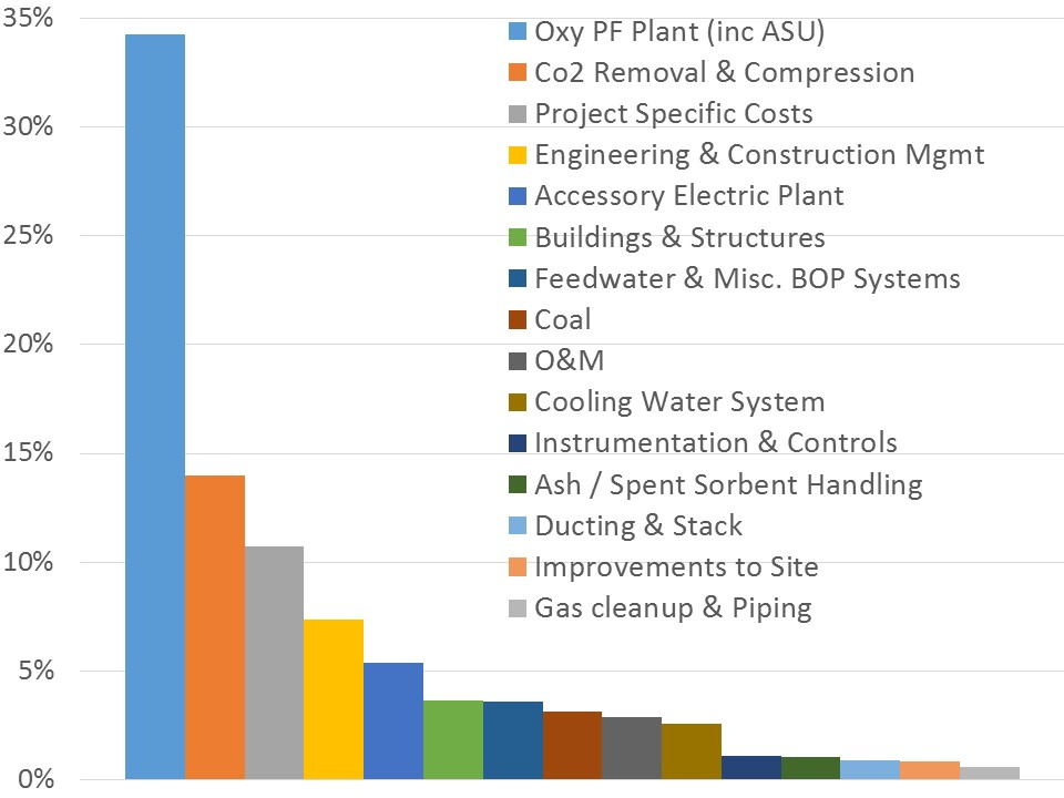 oxyfuel-costs